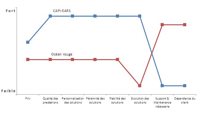 Canevas stratégique de CAPI-EARS, prestataire informatique en seine-maritime.