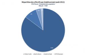 Aperçu d'une répartition des effectifs par établissement