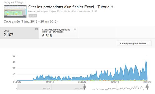 Prise d'écran du service Analytics Youtube