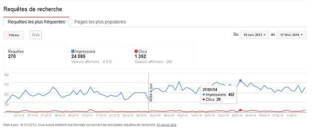 Google-webmaster-evolution-des-visites-toyota-mr2-640px